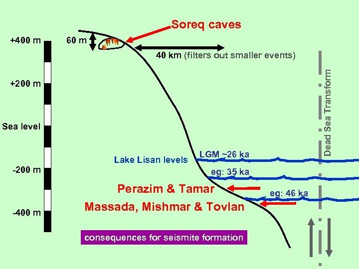 Soreq caves +400 m 60 m Dead Sea Transform 40 km (filters out smaller