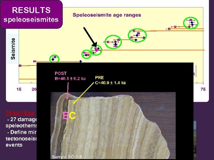 RESULTS Seismite speleoseismites 70 ka-15 ka - 27 damaged speleothems dated - Define minimum