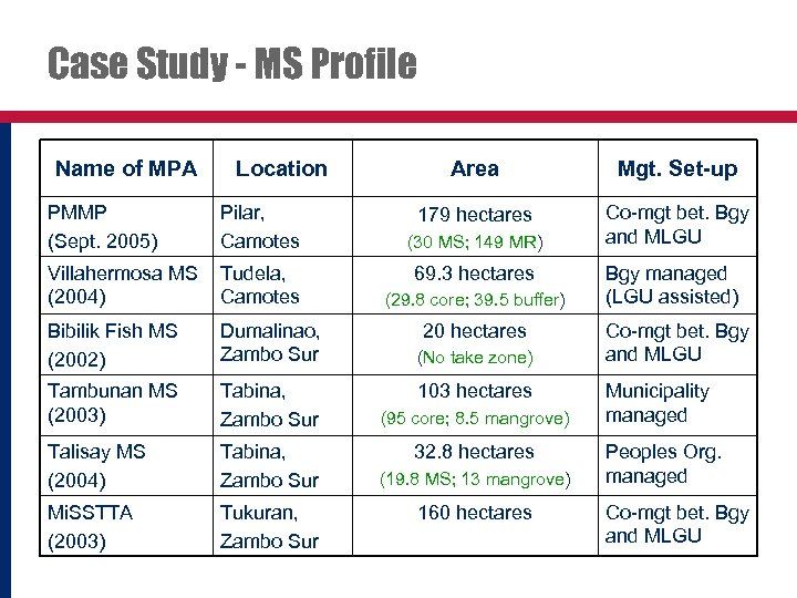 Case Study - MS Profile Name of MPA Location PMMP (Sept. 2005) Pilar, Camotes