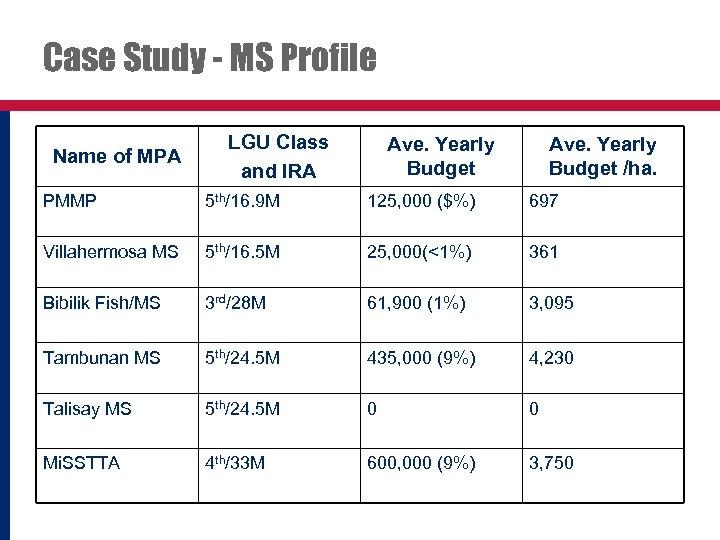 Case Study - MS Profile Name of MPA LGU Class and IRA Ave. Yearly