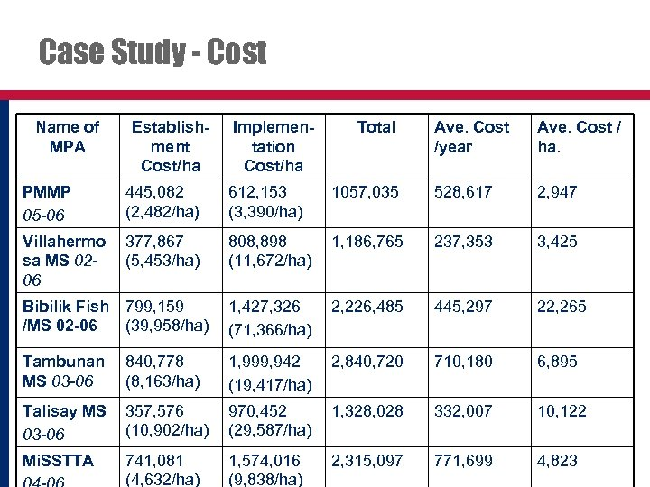 Case Study - Cost Name of MPA Establishment Cost/ha Implementation Cost/ha Total Ave. Cost