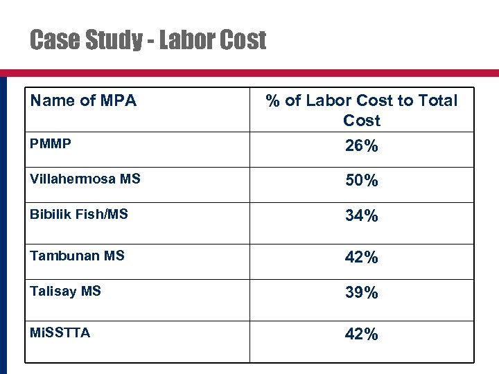 Case Study - Labor Cost Name of MPA % of Labor Cost to Total