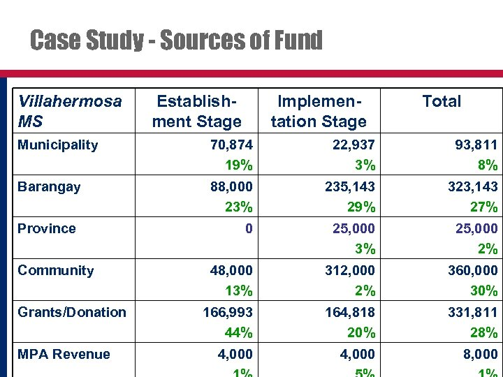 Case Study - Sources of Fund Villahermosa MS Establishment Stage Implementation Stage Total Municipality