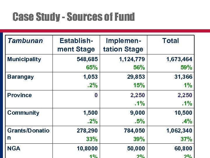 Case Study - Sources of Fund Tambunan Municipality Establishment Stage Implementation Stage Total 548,