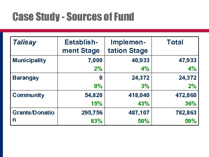 Case Study - Sources of Fund Talisay Municipality Barangay Community Grants/Donatio n Establishment Stage