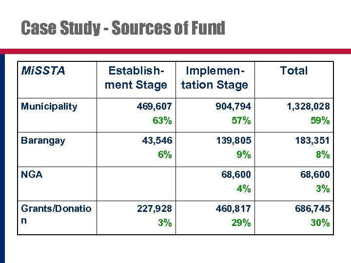 Case Study - Sources of Fund Mi. SSTA Municipality Barangay Establishment Stage Total 469,