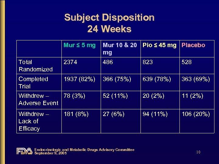 Subject Disposition 24 Weeks Mur ≤ 5 mg Mur 10 & 20 Pio ≤