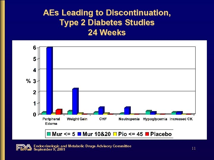 AEs Leading to Discontinuation, Type 2 Diabetes Studies 24 Weeks Endocrinologic and Metabolic Drugs