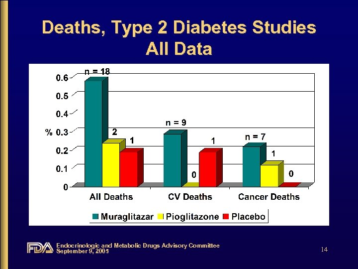 Deaths, Type 2 Diabetes Studies All Data Endocrinologic and Metabolic Drugs Advisory Committee September