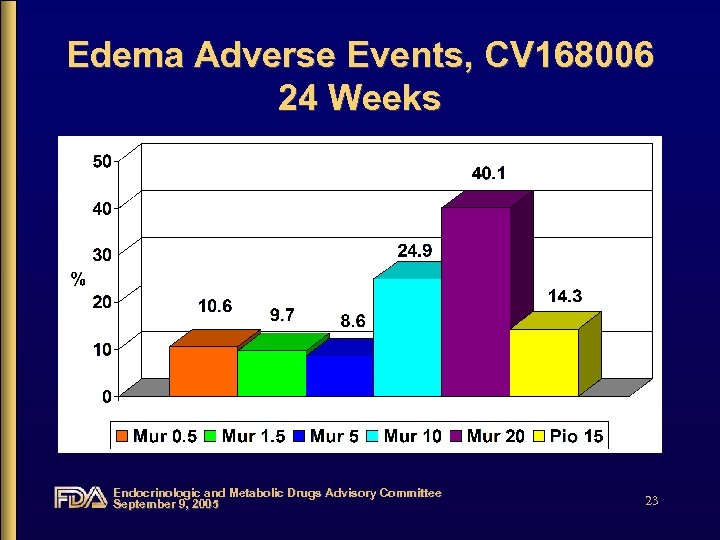 Edema Adverse Events, CV 168006 24 Weeks Endocrinologic and Metabolic Drugs Advisory Committee September