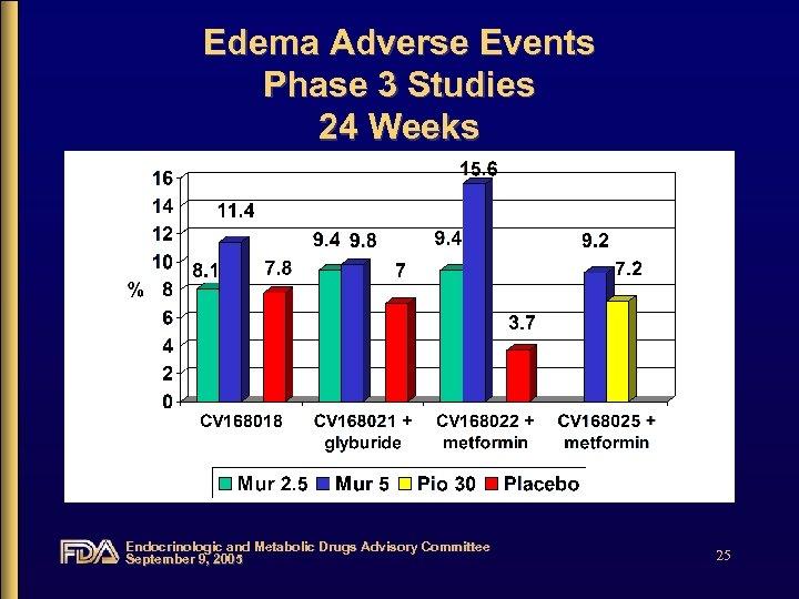 Edema Adverse Events Phase 3 Studies 24 Weeks Endocrinologic and Metabolic Drugs Advisory Committee
