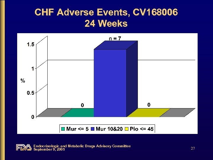 CHF Adverse Events, CV 168006 24 Weeks Endocrinologic and Metabolic Drugs Advisory Committee September