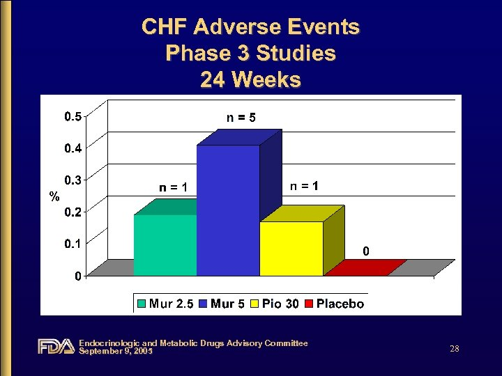 CHF Adverse Events Phase 3 Studies 24 Weeks Endocrinologic and Metabolic Drugs Advisory Committee