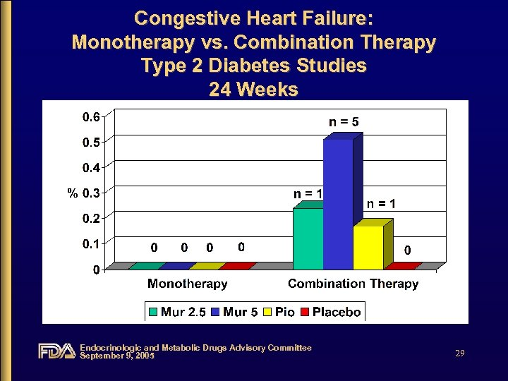 Congestive Heart Failure: Monotherapy vs. Combination Therapy Type 2 Diabetes Studies 24 Weeks Endocrinologic