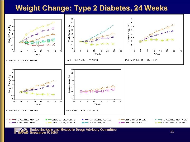 Weight Change: Type 2 Diabetes, 24 Weeks Endocrinologic and Metabolic Drugs Advisory Committee September