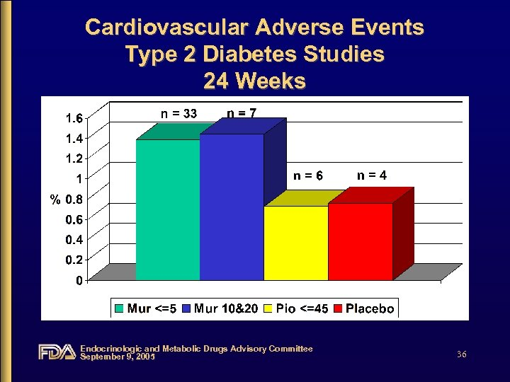 Cardiovascular Adverse Events Type 2 Diabetes Studies 24 Weeks Endocrinologic and Metabolic Drugs Advisory