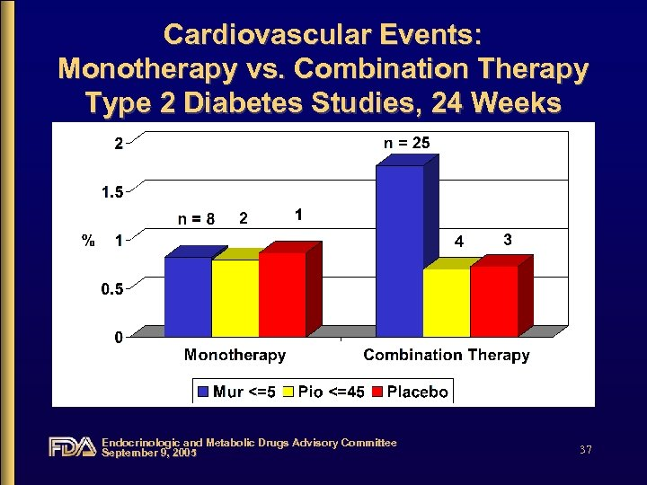 Cardiovascular Events: Monotherapy vs. Combination Therapy Type 2 Diabetes Studies, 24 Weeks Endocrinologic and