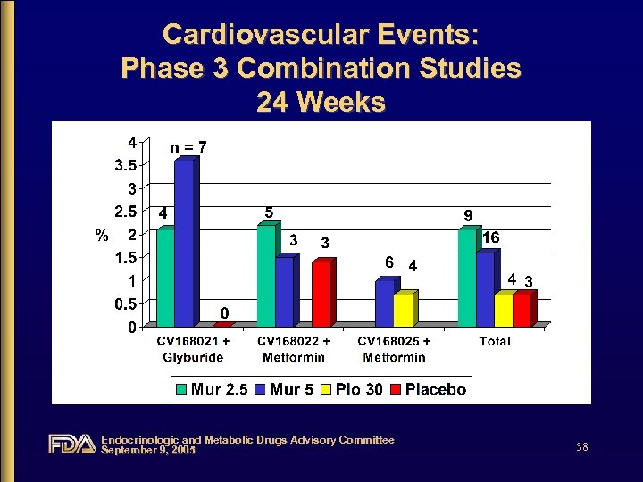 Cardiovascular Events: Phase 3 Combination Studies 24 Weeks Endocrinologic and Metabolic Drugs Advisory Committee