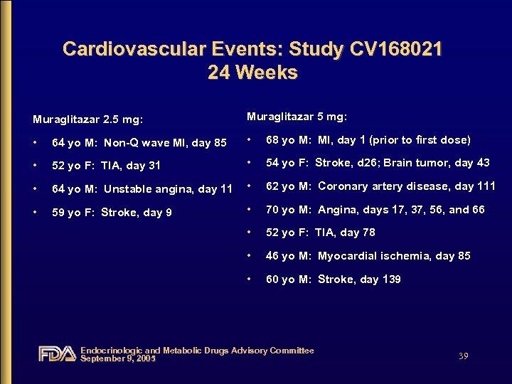 Cardiovascular Events: Study CV 168021 24 Weeks Muraglitazar 2. 5 mg: Muraglitazar 5 mg: