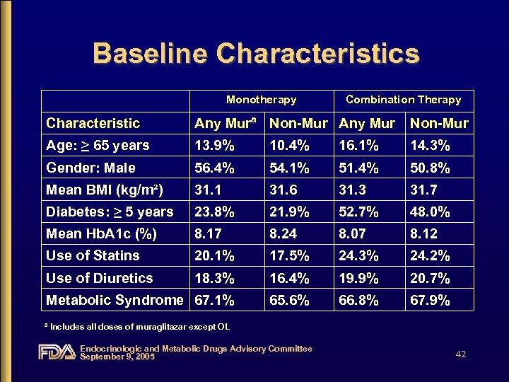 Baseline Characteristics Monotherapy Combination Therapy Characteristic Any Murª Non-Mur Any Mur Non-Mur Age: ≥