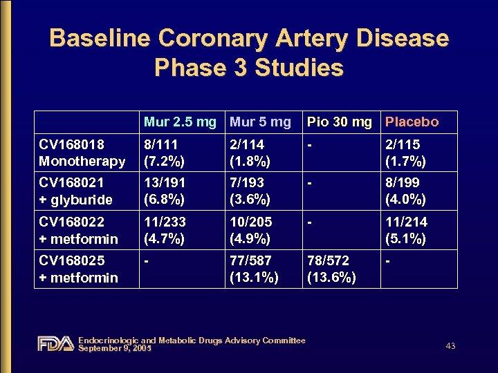 Baseline Coronary Artery Disease Phase 3 Studies Mur 2. 5 mg Mur 5 mg