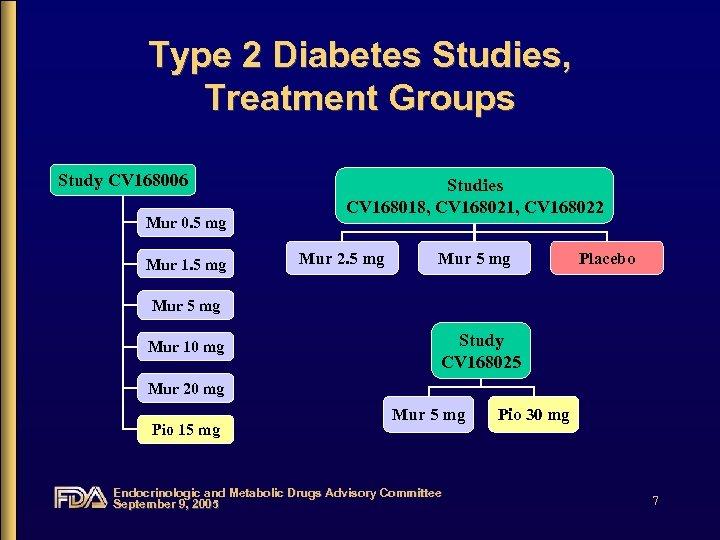 Type 2 Diabetes Studies, Treatment Groups Study CV 168006 Mur 0. 5 mg Mur
