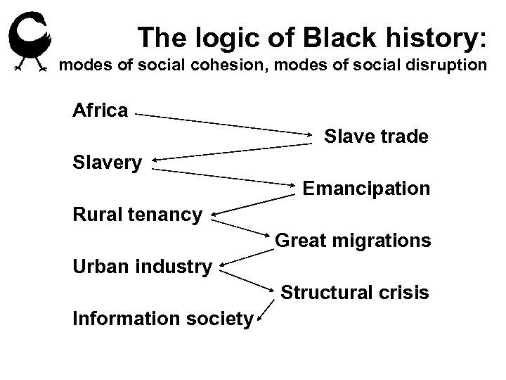 The logic of Black history: modes of social cohesion, modes of social disruption Africa
