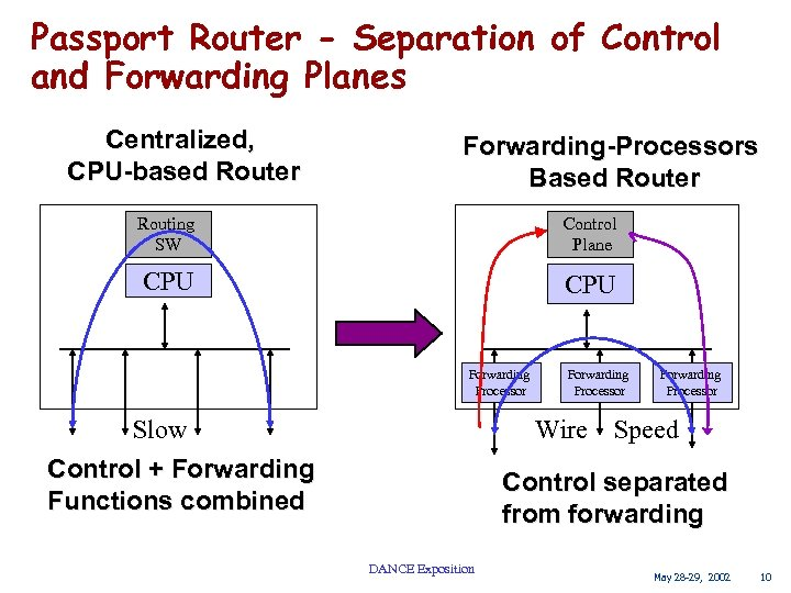 Passport Router - Separation of Control and Forwarding Planes Centralized, CPU-based Router Forwarding-Processors Based