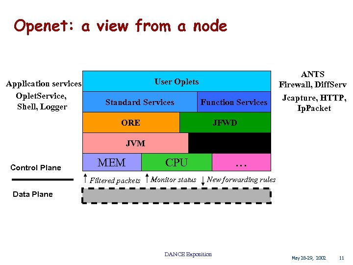 Openet: a view from a node Application services Oplet. Service, Shell, Logger User Oplets