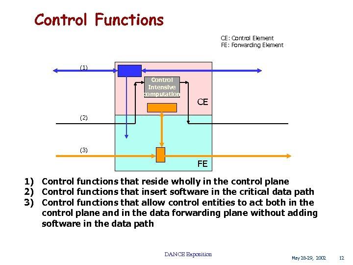Control Functions CE: Control Element FE: Forwarding Element (1) Control Intensive computation CE (2)