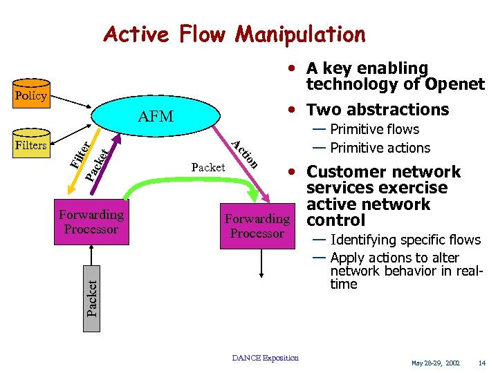 Active Flow Manipulation • A key enabling technology of Openet Policy • Two abstractions