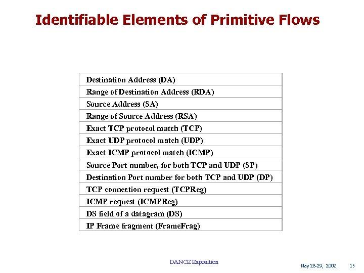 Identifiable Elements of Primitive Flows Destination Address (DA) Range of Destination Address (RDA) Source