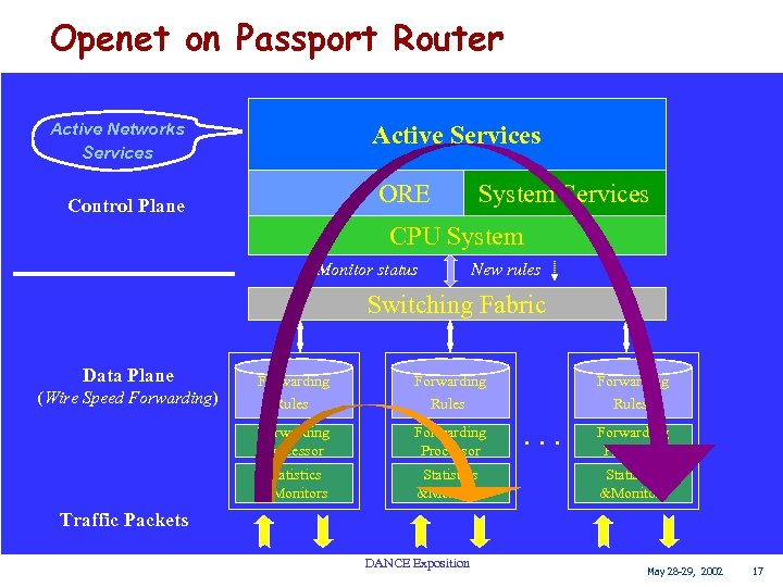 Openet on Passport Router Active Networks Services Control Plane Active Services ORE System Services