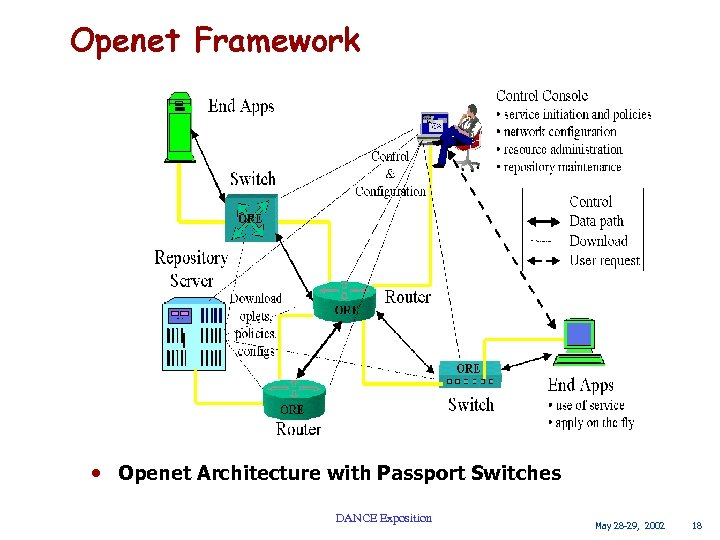 Openet Framework • Openet Architecture with Passport Switches DANCE Exposition May 28 -29, 2002