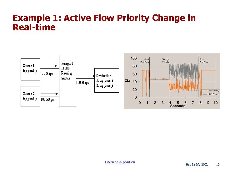 Example 1: Active Flow Priority Change in Real-time DANCE Exposition May 28 -29, 2002