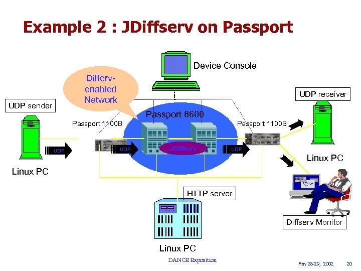 Example 2 : JDiffserv on Passport Device Console Differvenabled Network UDP sender UDP receiver