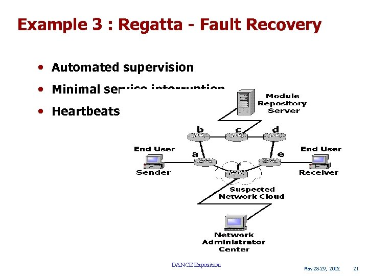 Example 3 : Regatta - Fault Recovery • Automated supervision • Minimal service interruption