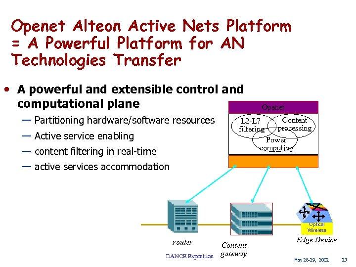 Openet Alteon Active Nets Platform = A Powerful Platform for AN Technologies Transfer •