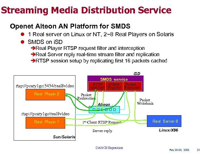 Streaming Media Distribution Service Openet Alteon AN Platform for SMDS l 1 Real server