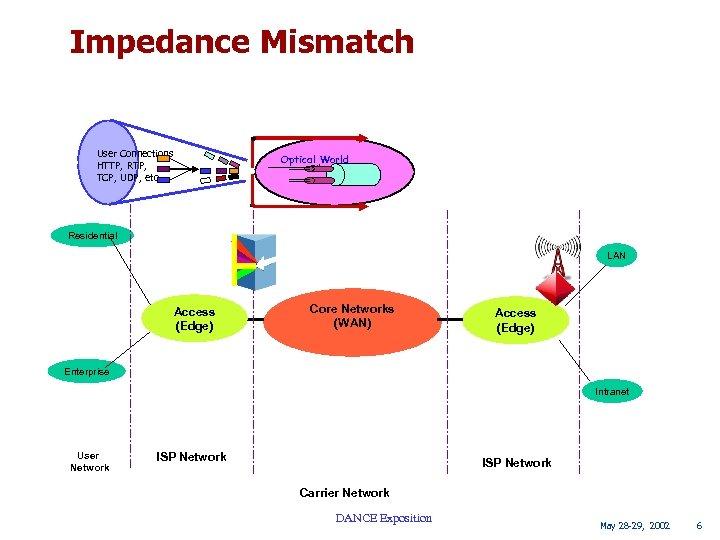 Impedance Mismatch User Connections HTTP, RTP, TCP, UDP, etc Optical World Fiber 1 Residential
