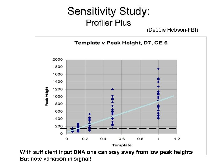 Sensitivity Study: Profiler Plus (Debbie Hobson-FBI) With sufficient input DNA one can stay away