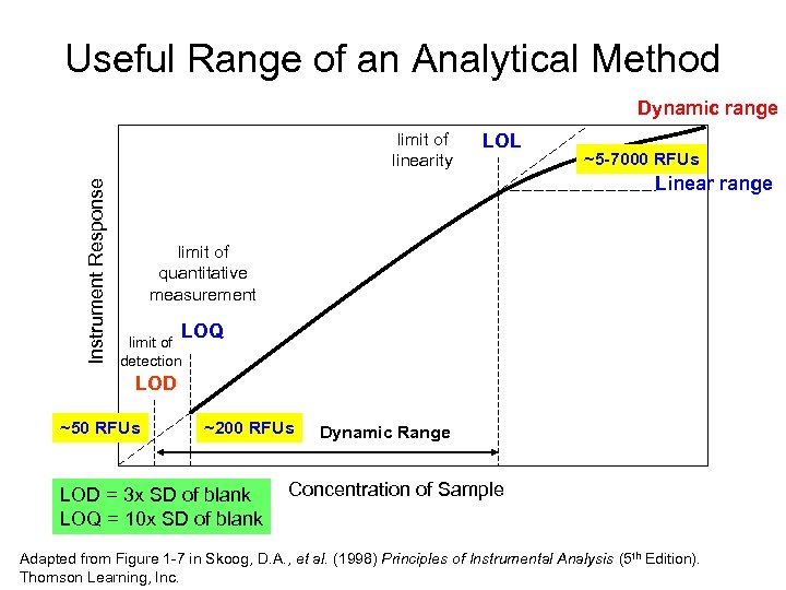 Useful Range of an Analytical Method Dynamic range Instrument Response limit of linearity LOL