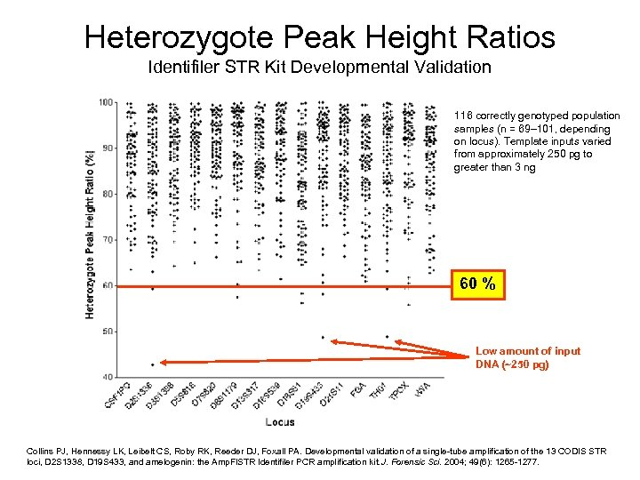 Heterozygote Peak Height Ratios Identifiler STR Kit Developmental Validation 116 correctly genotyped population samples