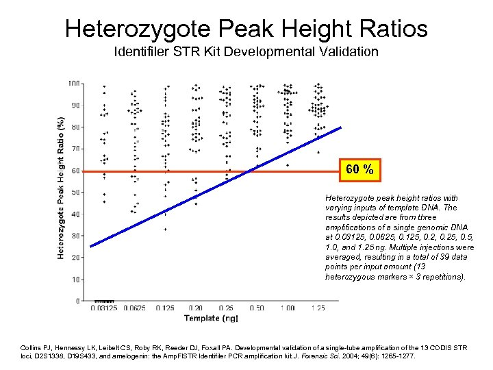 Heterozygote Peak Height Ratios Identifiler STR Kit Developmental Validation 60 % Heterozygote peak height