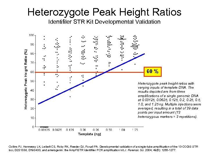 Heterozygote Peak Height Ratios Identifiler STR Kit Developmental Validation 60 % Heterozygote peak height