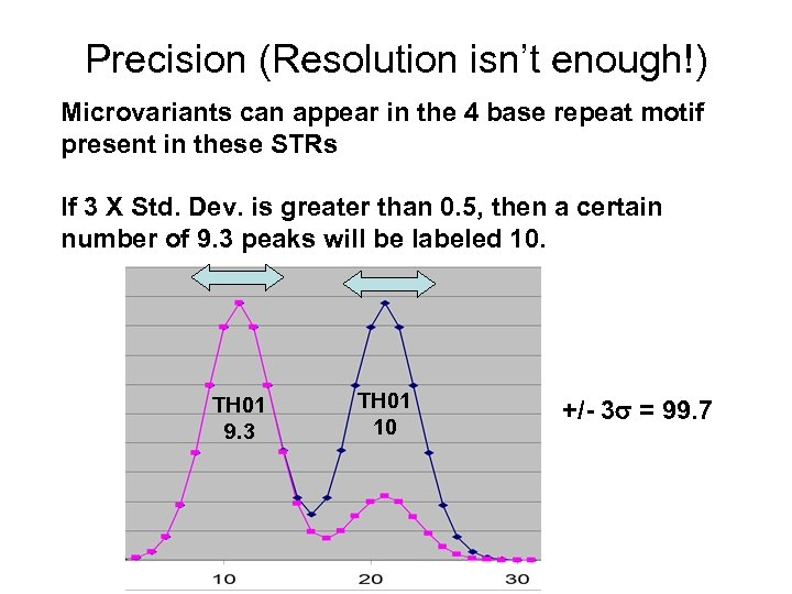 Precision (Resolution isn't enough!) Microvariants can appear in the 4 base repeat motif present