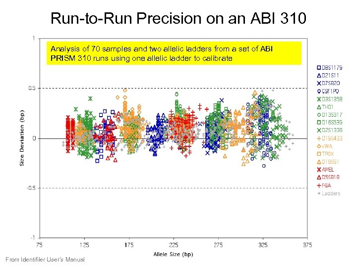 Run-to-Run Precision on an ABI 310 Analysis of 70 samples and two allelic ladders