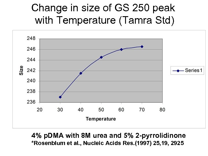 Change in size of GS 250 peak with Temperature (Tamra Std) 4% p. DMA