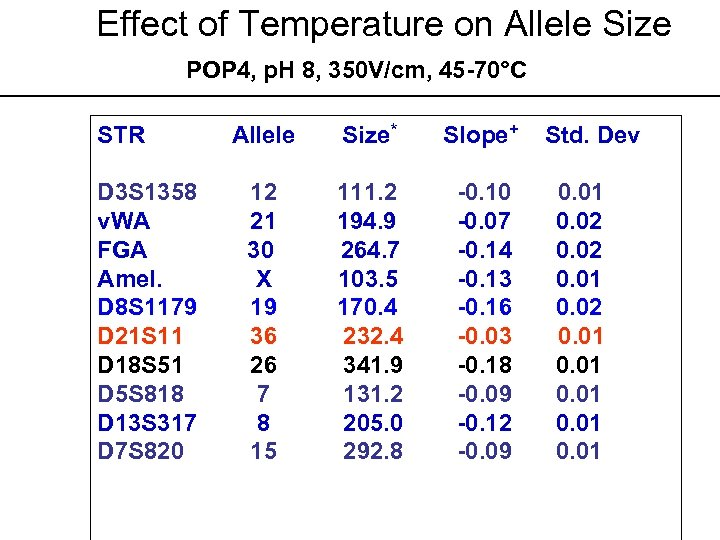 Effect of Temperature on Allele Size POP 4, p. H 8, 350 V/cm, 45