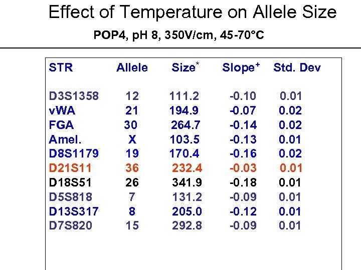 Effect of Temperature on Allele Size POP 4, p. H 8, 350 V/cm, 45
